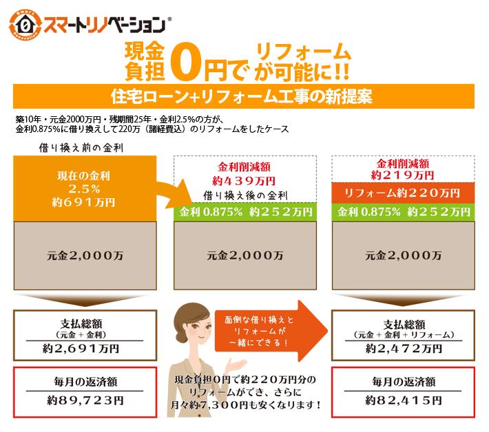 借り換えとリフォームによる支払額の変化の例